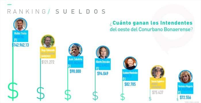 El 60% de los argentinos gana menos de 15 mil pesos, ¿Cuánto cobra tu intendente?