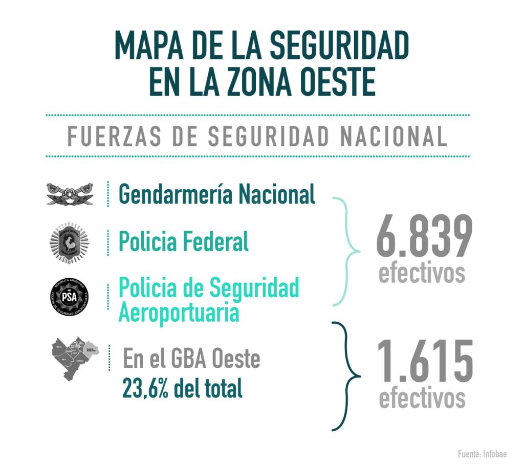 Fuerzas de seguridad nacionales y federales en la provincia de Buenos Aires y en el oeste.