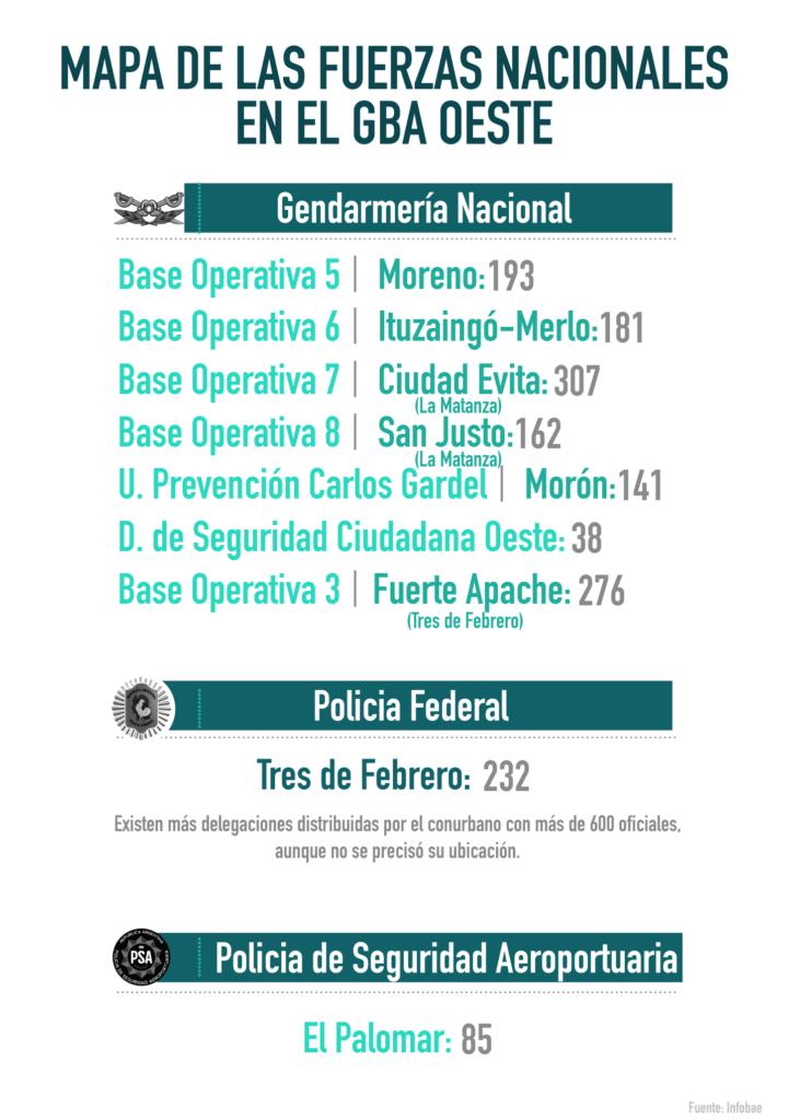 Fuerzas federales desplegadas en el oeste del conurbano.